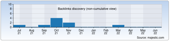 Referring Domains Discovery Chart from Majestic SEO for vatan.uz