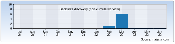 Referring Domains Discovery Chart from Majestic SEO for vau.uz
