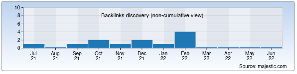 Referring Domains Discovery Chart from Majestic SEO for vazira.uz