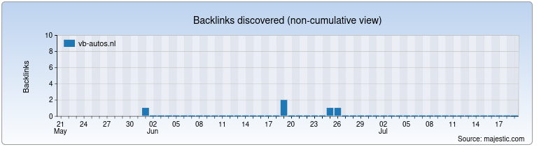 vb-autos.nl Backlink History Chart
