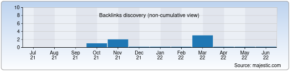Referring Domains Discovery Chart from Majestic SEO for velikan.uz
