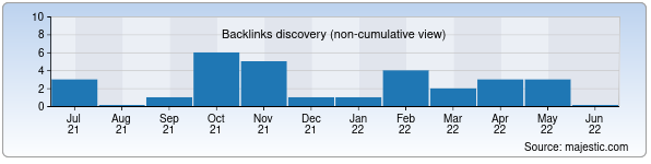 Referring Domains Discovery Chart from Majestic SEO for ventilyator.uz