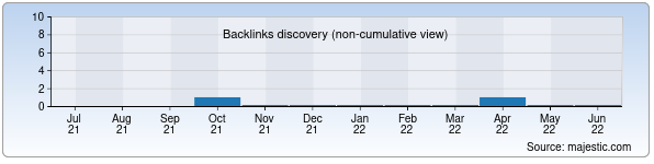 Referring Domains Discovery Chart from Majestic SEO for veracr.uz