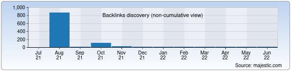 Referring Domains Discovery Chart from Majestic SEO for vero.uz