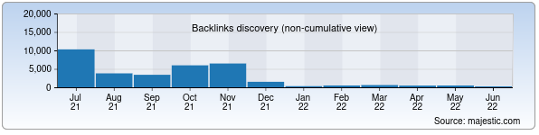 Referring Domains Discovery Chart from Majestic SEO for vesti.uz