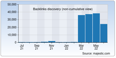backlinks of vguard.in