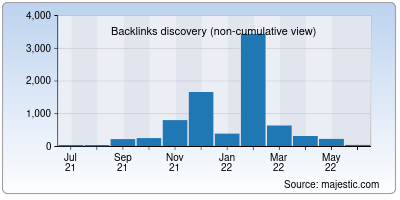backlinks of videocampaign.co