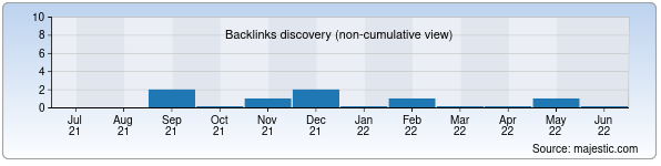 Referring Domains Discovery Chart from Majestic SEO for videokent.uz