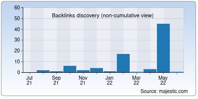 backlinks of videotekaime.net