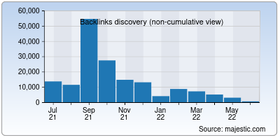 backlinks of viewdns.info