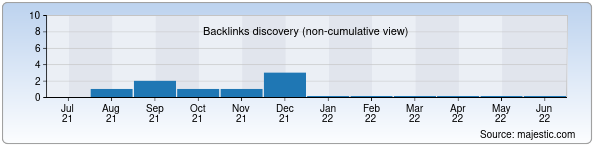 Referring Domains Discovery Chart from Majestic SEO for vinogradmarket.uz
