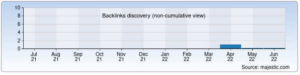 Referring Domains Discovery Chart from Majestic SEO for vip-tur.uz