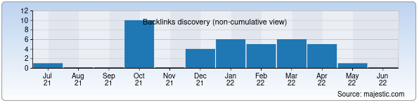Referring Domains Discovery Chart from Majestic SEO for vipclinic.uz
