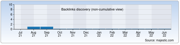 Referring Domains Discovery Chart from Majestic SEO for vipfasad.uz