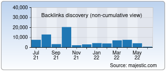 Majestic Backlink History Chart for visionon.tv