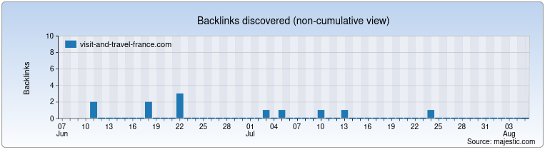 visit-and-travel-france.com Backlink History Chart