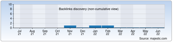 Referring Domains Discovery Chart from Majestic SEO for vita-avto.uz