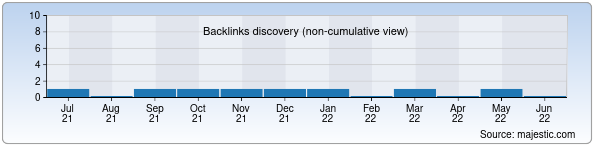 Referring Domains Discovery Chart from Majestic SEO for vitek.uz