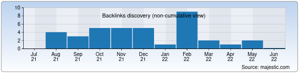 Referring Domains Discovery Chart from Majestic SEO for vitraj.uz