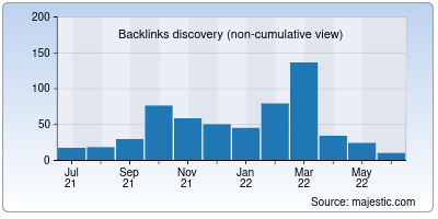 backlinks of vivaprograms.org