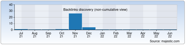 Referring Domains Discovery Chart from Majestic SEO for vivavox.uz