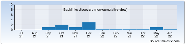 Referring Domains Discovery Chart from Majestic SEO for vkusno.uz