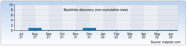 Referring Domains Discovery Chart from Majestic SEO for vkusnov.uz