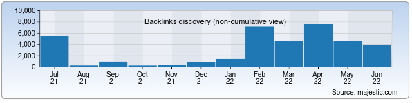 Referring Domains Discovery Chart from Majestic SEO for voo.uz