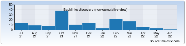 Referring Domains Discovery Chart from Majestic SEO for vostok.uz