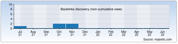 Referring Domains Discovery Chart from Majestic SEO for vov.uz