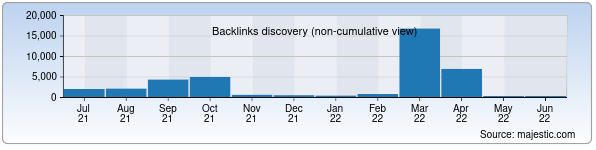 Referring Domains Discovery Chart from Majestic SEO for vsetut.uz