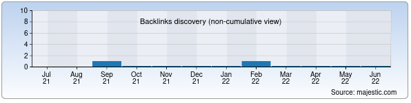 Referring Domains Discovery Chart from Majestic SEO for vseuslugi.uz