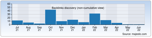 Referring Domains Discovery Chart from Majestic SEO for vtashkente.uz