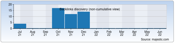 Referring Domains Discovery Chart from Majestic SEO for wallpaper.uz