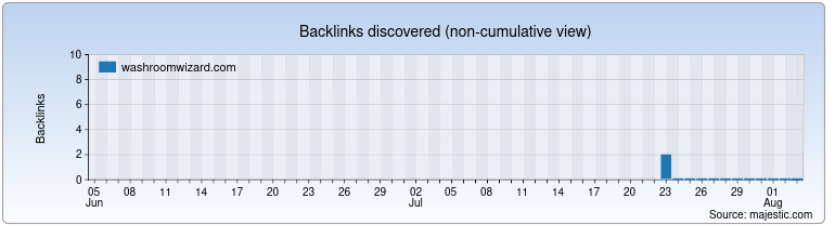 washroomwizard.com Backlink History Chart