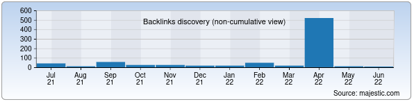 Referring Domains Discovery Chart from Majestic SEO for wcu.uz