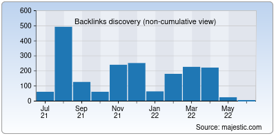 backlinks of web-thermometer.net