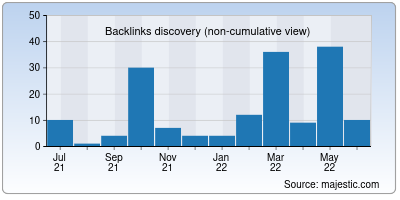backlinks of webclickindia.co.in