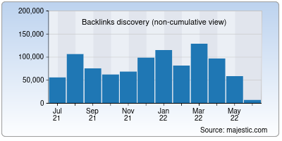 backlinks of webhostingtop.org