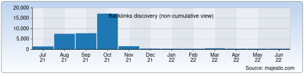 Referring Domains Discovery Chart from Majestic SEO for webline.uz