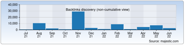 Referring Domains Discovery Chart from Majestic SEO for webname.uz