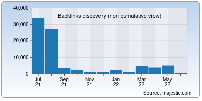 backlinks of webshare.io