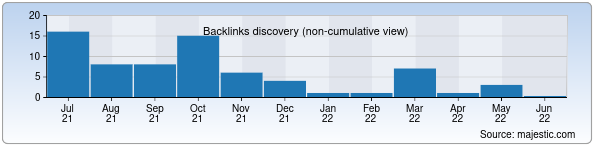 Referring Domains Discovery Chart from Majestic SEO for webspektr.uz
