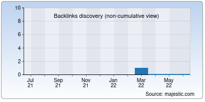 backlinks of webtecal.in