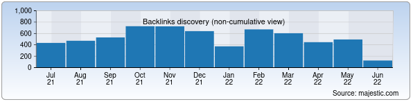 Referring Domains Discovery Chart from Majestic SEO for welcomeuzbekistan.uz