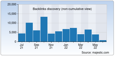 backlinks of whatsmydns.net