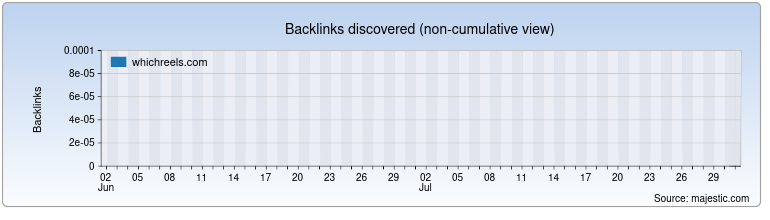 whichreels.com Backlink History Chart