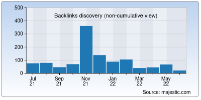 backlinks of why-me.org
