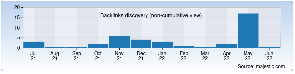 Referring Domains Discovery Chart from Majestic SEO for wiki.zn.uz