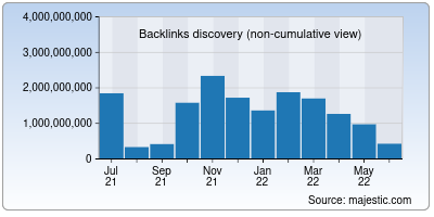 backlinks of wikipedia.org